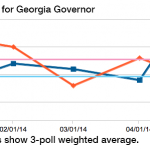 New Polling Index for Governor's race shows little change