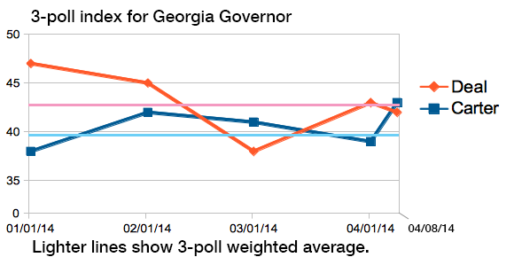 3-poll index Governor 04082014