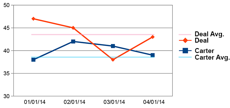 Deal V. Carter 4 Month Chart 04022014