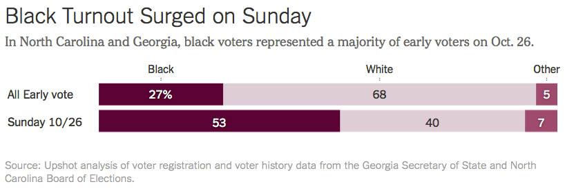 NYT Upshot Sunday Voting