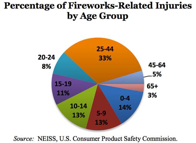 Fireworks CPSC 628