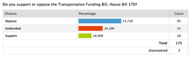 Transportation Funding Bill Poll