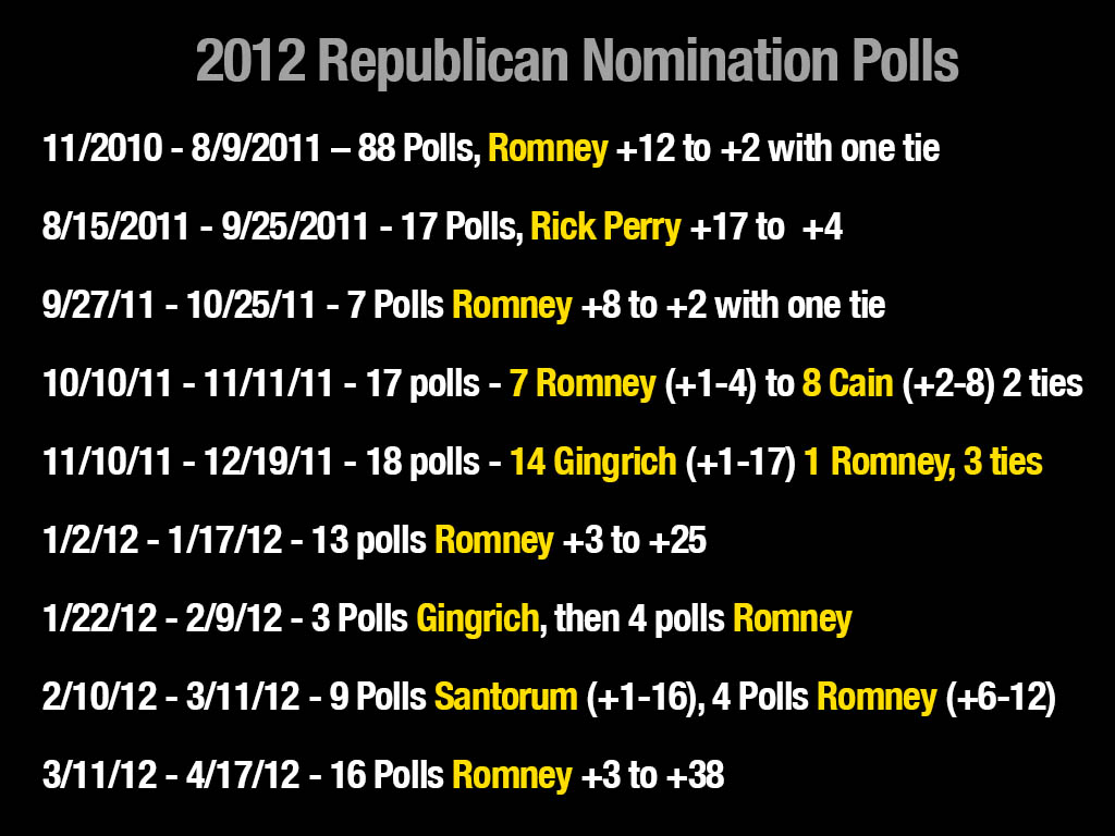 2014 Presidential Polling Corrected