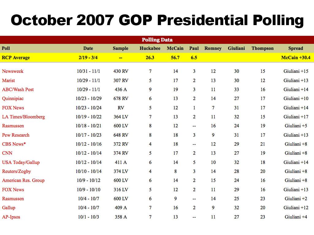 October 2007 Presidential Polling
