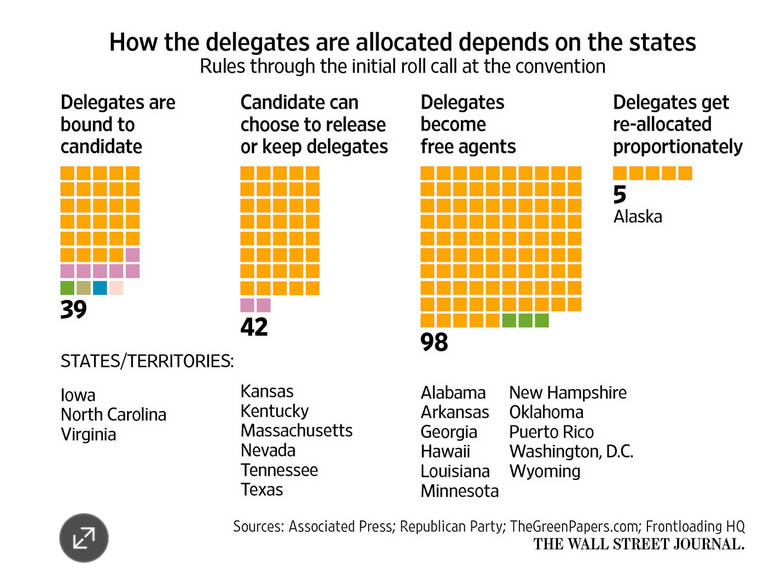 WSJ Delegates Candidate Withdrawn