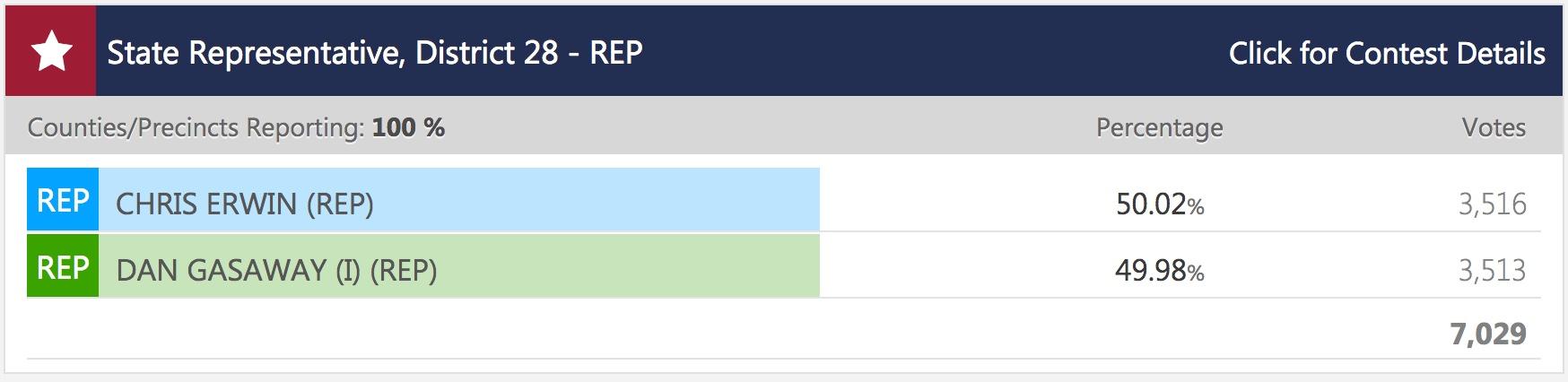 HD 28 Redo Results