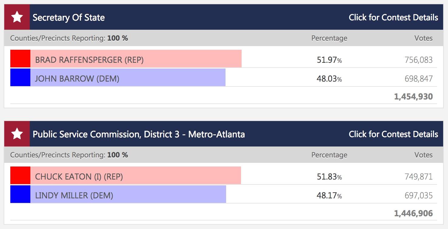 Runoff results 12052018