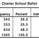 Charter School Amendment survey results – sneak peek