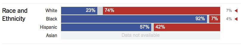 NYT Exit Polls Race Ethnicity